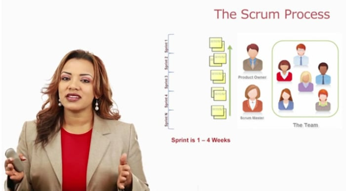 Scrum 101 – Part 2 | The Scrum Process