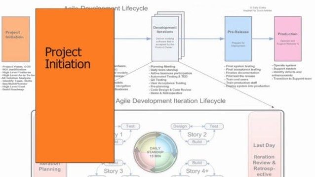 Agile Simulation – Part 2  Agile Lifecycle Overview
