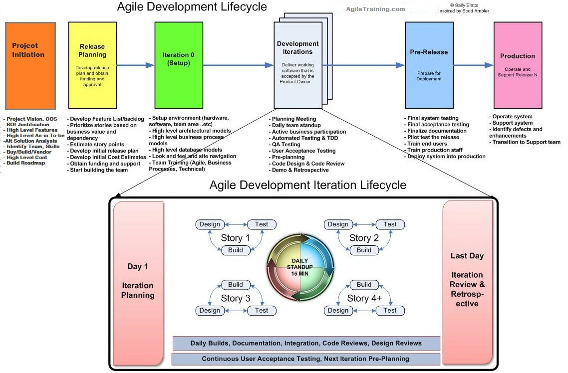 Pin By Jennifer Belaire On Agile    Project Management