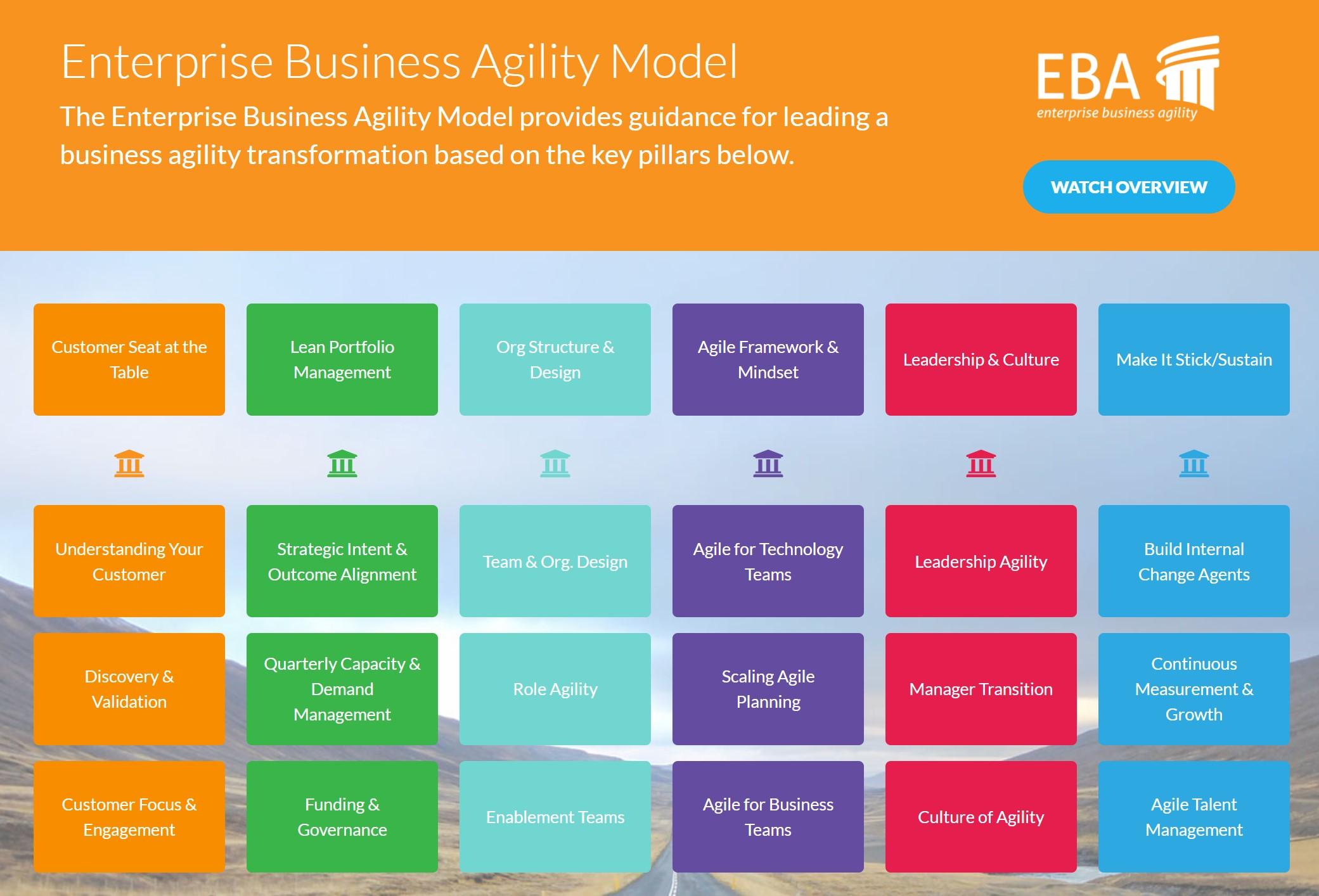 Enterprise Business Agility course image